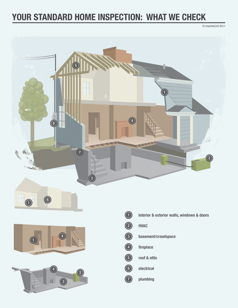 Your Standard Home Inspection - What we check